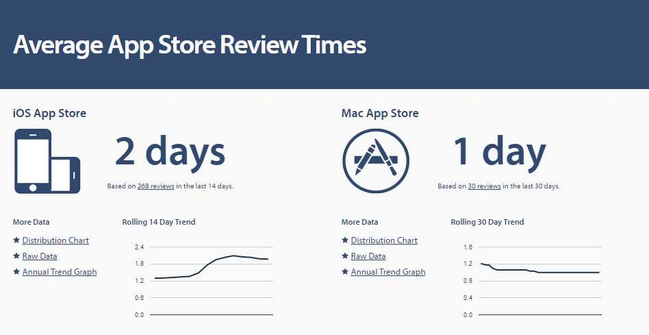 AppStoreReviewTimes