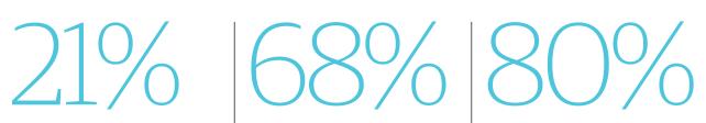 21%, 68%, 80%