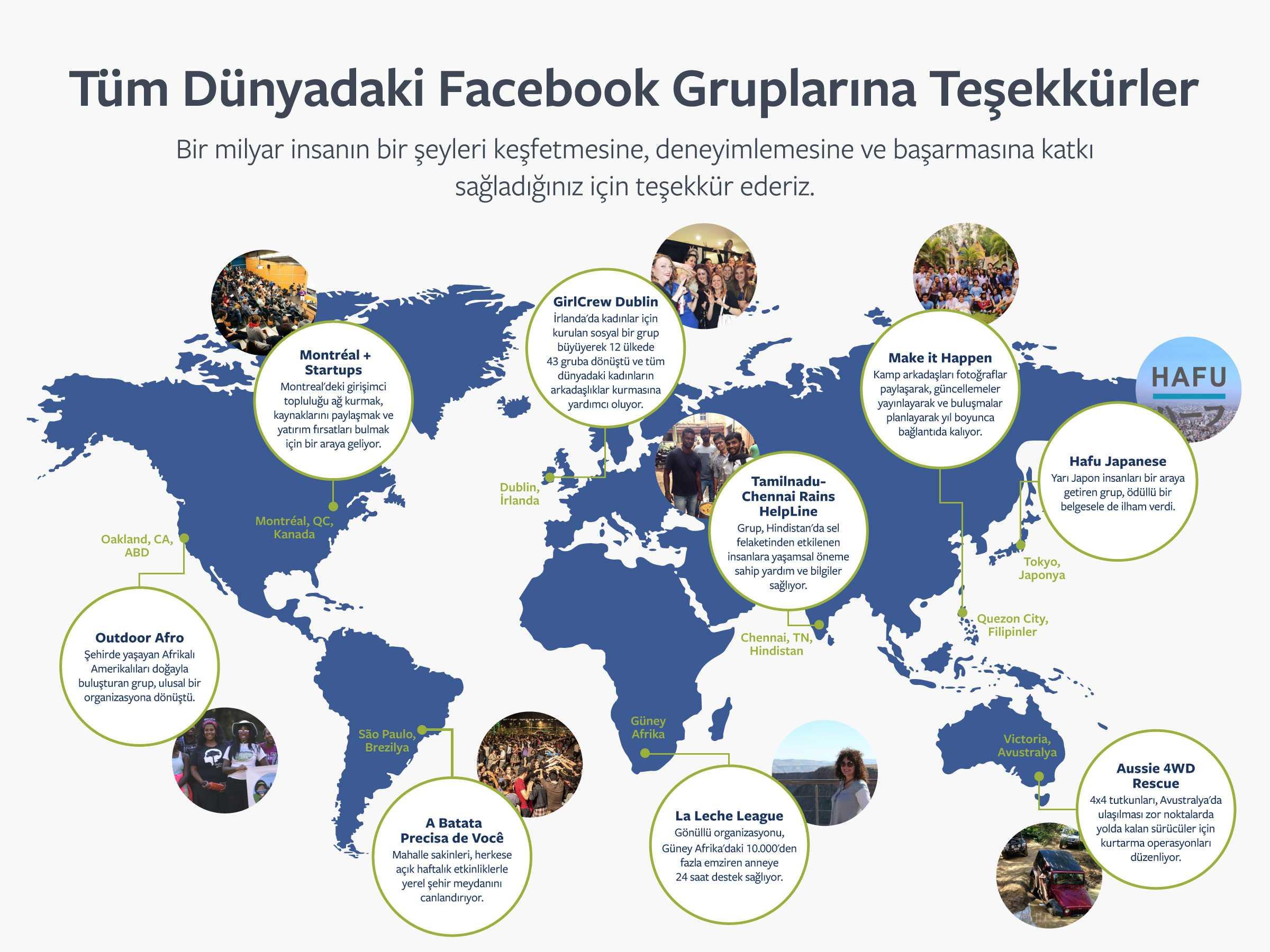 Her Ay 1 Milyar Kişi Facebook Gruplarını Kullanıyor