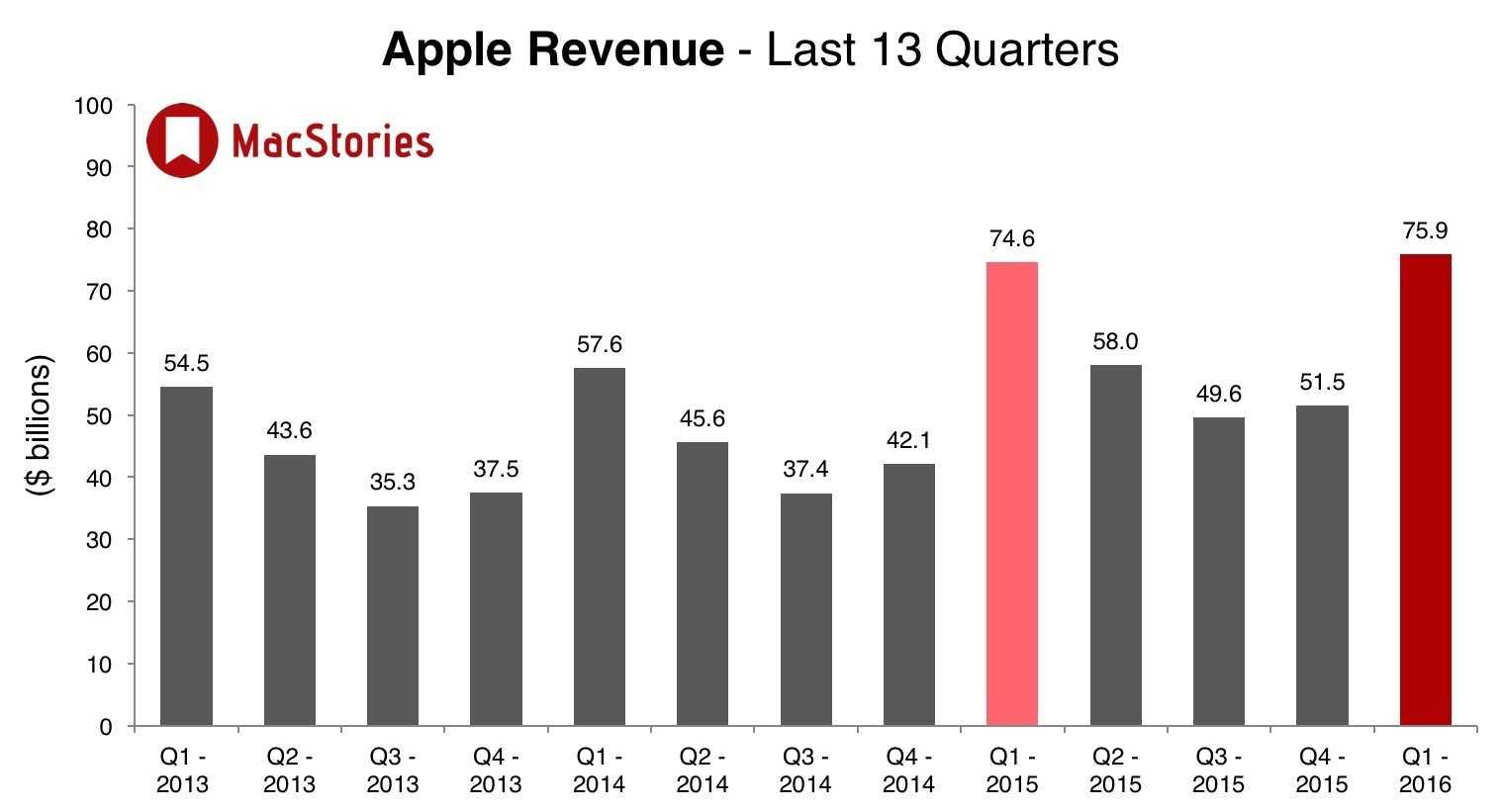 SOn 13 çeyrekte Apple gelir miktarları. Grafik: MacStories