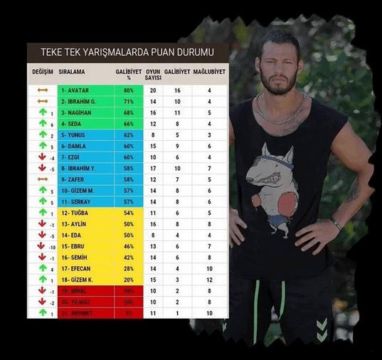 Survivor 2016 Yarışmacı İstatistikleri