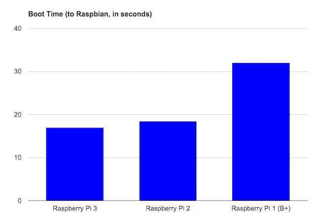 raspberrypi3boottime