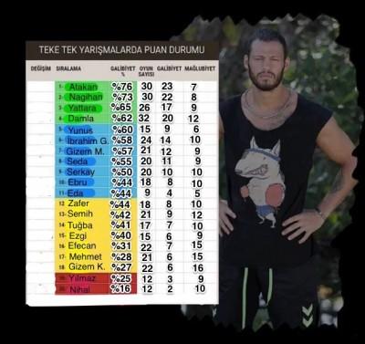 Survivor 2016 Yarışmacı İstatistikleri [Yeni]