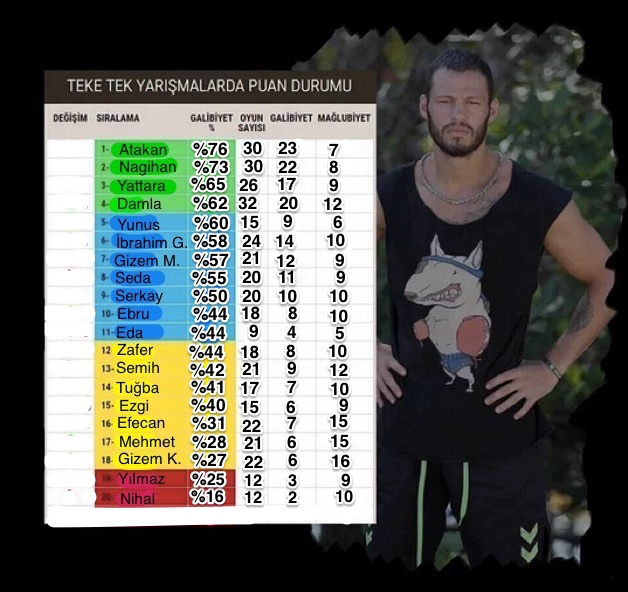 survivor-2016-istatistikler