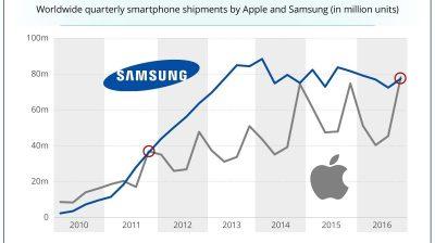 Apple Akıllı Telefon Sevkiyatlarında 5 Yıl Sonra İlk Kez Samsung'u Geride Bıraktı