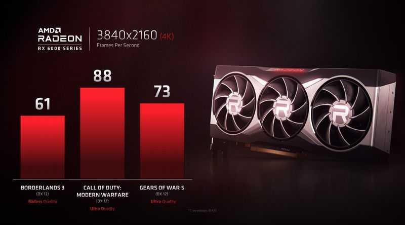 RX 6000 Big Navi, 4K Oyunlarda RTX 3080 ile Rekabet Edebilir